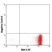 Biotin anti-phycoerythrin PE