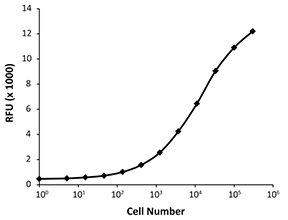 Deep Blue Cell Viability Kit